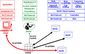 /ly-thuyet-co-so/nguyen-ly-he-dieu-hanh/disk-space-management-of-oprerating-system-2.htm