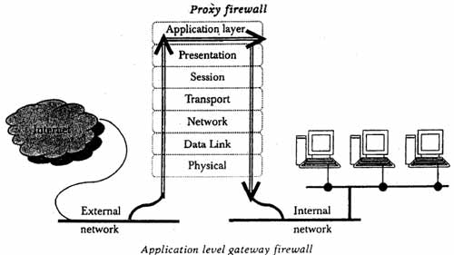 [Hình: firewall%20Application-Level-Gateway-Firewall.jpg]